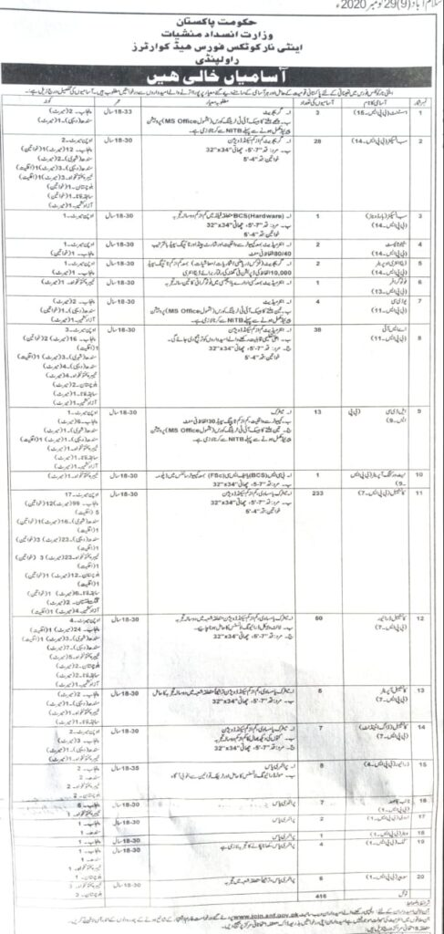 Anti Narcotics Force ANF Government of Pakistan Jobs November 2020