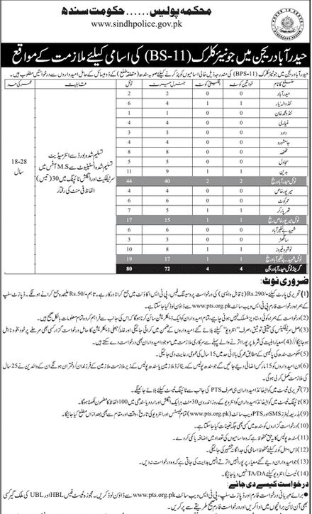 Government of Sindh Police Department Jobs Via PTS December 2020